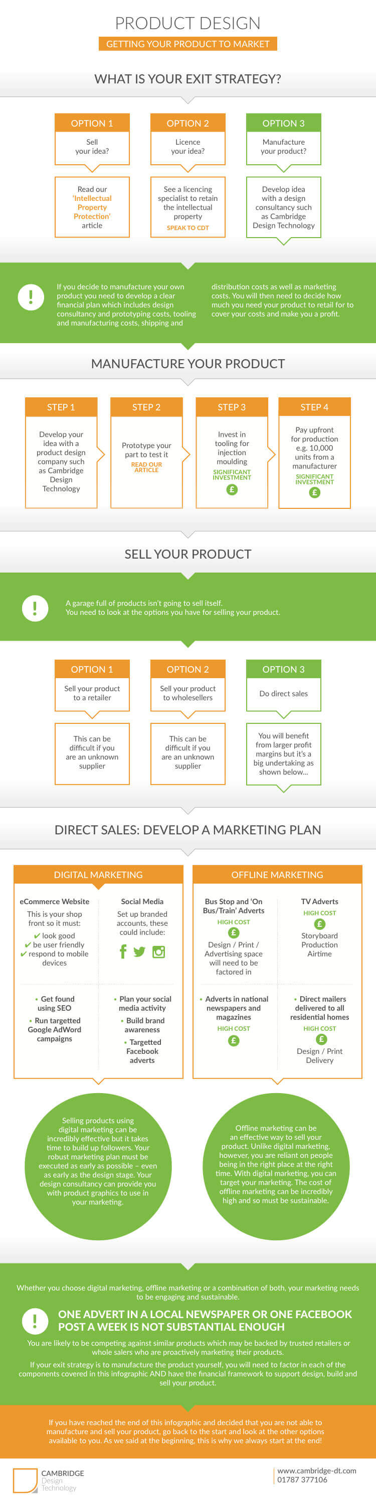 Getting your product to market infographic
